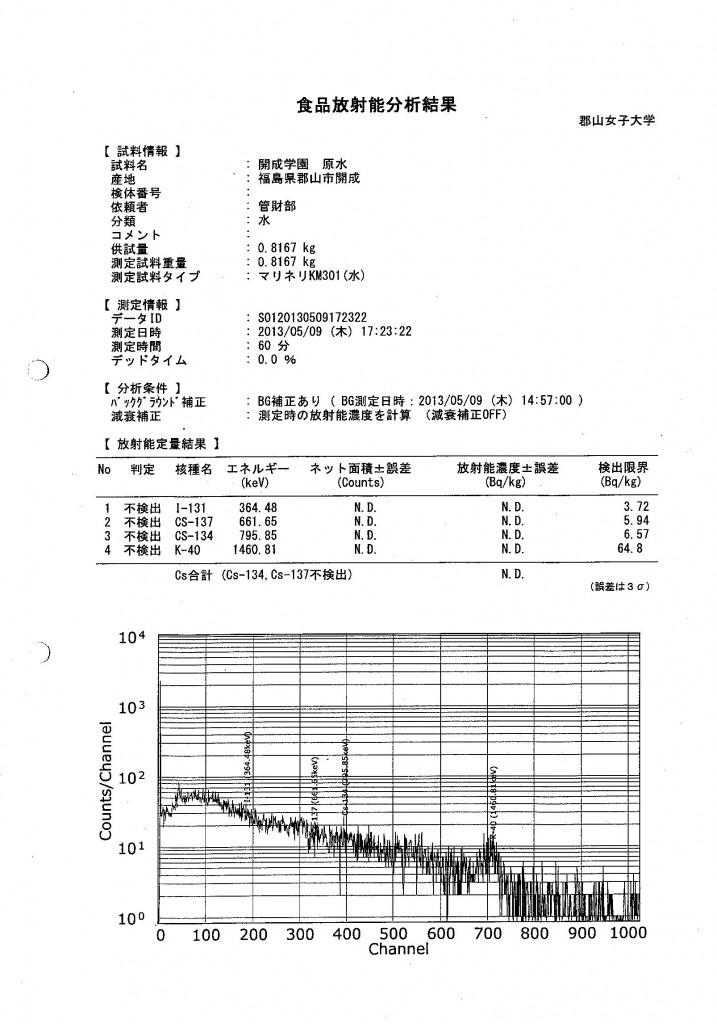 放射性元素検査結果(5月)