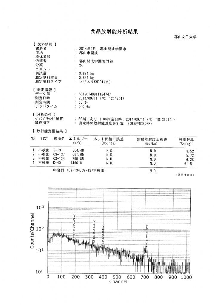 水質検査(本学ゲルマニウム測定器・H26_9月)